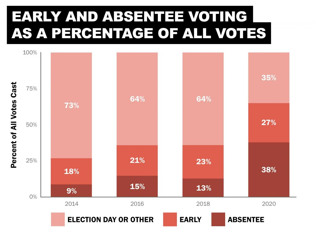 A bar graph showing early and absentee voting numbers as a percentage of all votes cast in the last four even-year elections