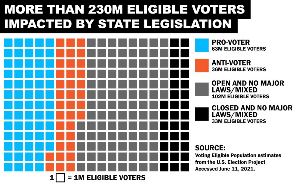A geometric grid graphic displaying approximate numbers of eligible American voters impacted by different forms of state legislation from this legislative session.